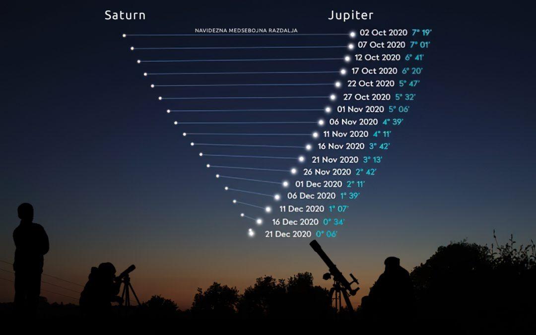 Dinamika narave: »trk« planetov – velikana Jupitra in gospodarja prstanov Saturna
